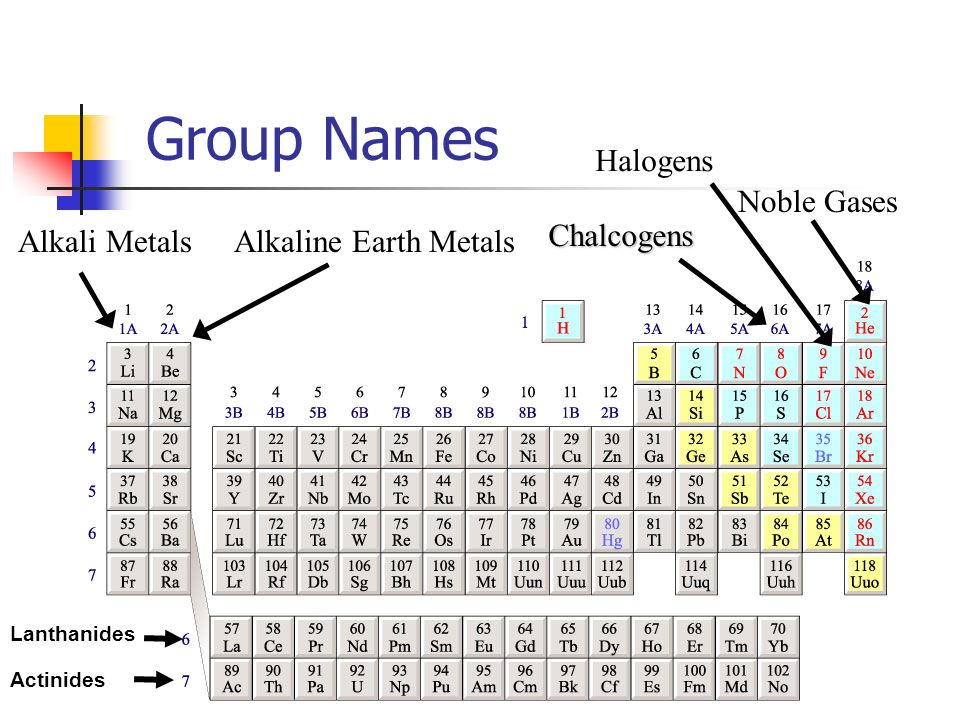 The periodic table ppt video online download group names halogens noble gases chalcogens alkali metals urtaz Gallery