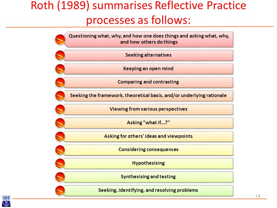Roth (1989) summarises Reflective Practice processes as follows: