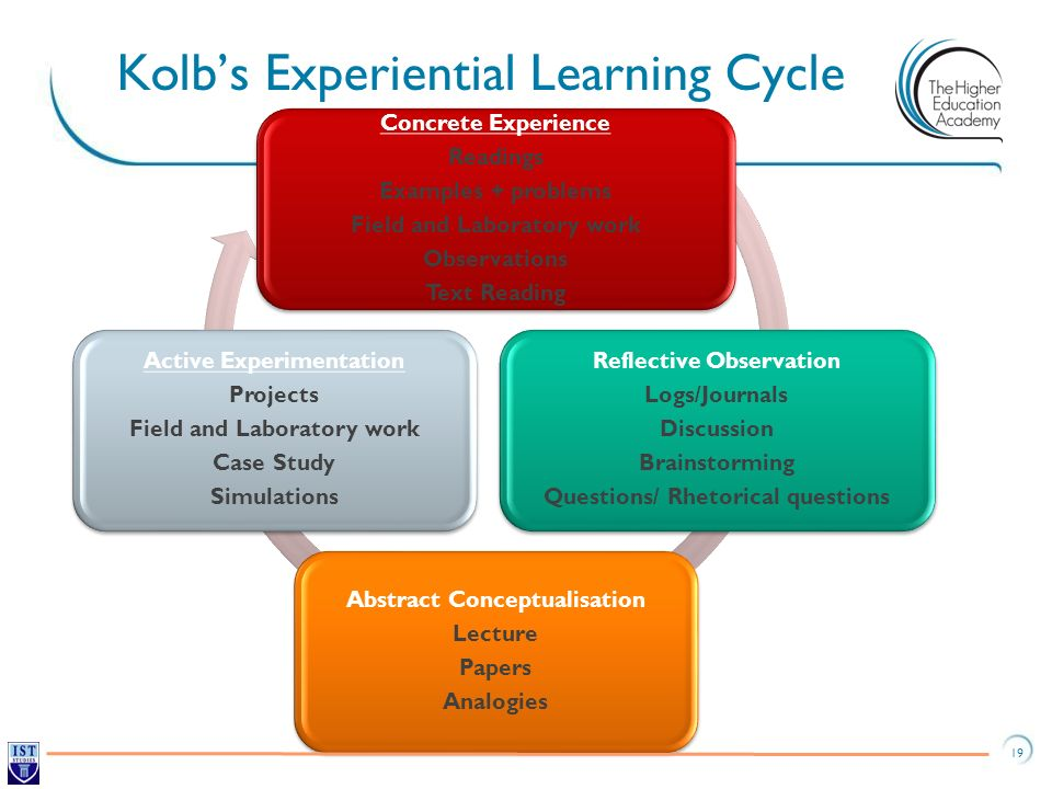 Kolb's Experiential Learning Cycle