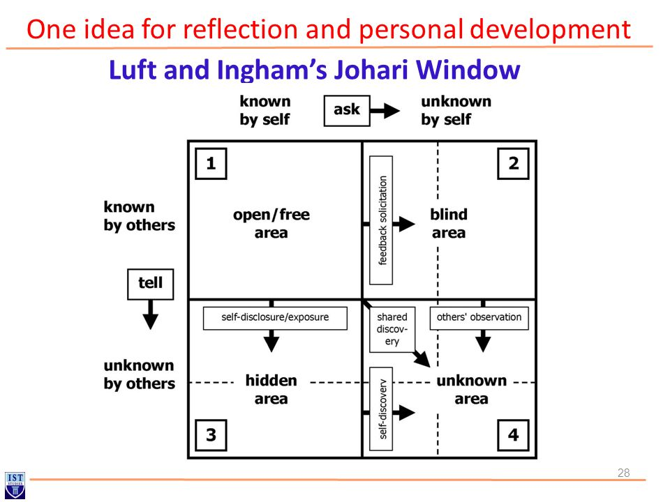 One idea for reflection and personal development