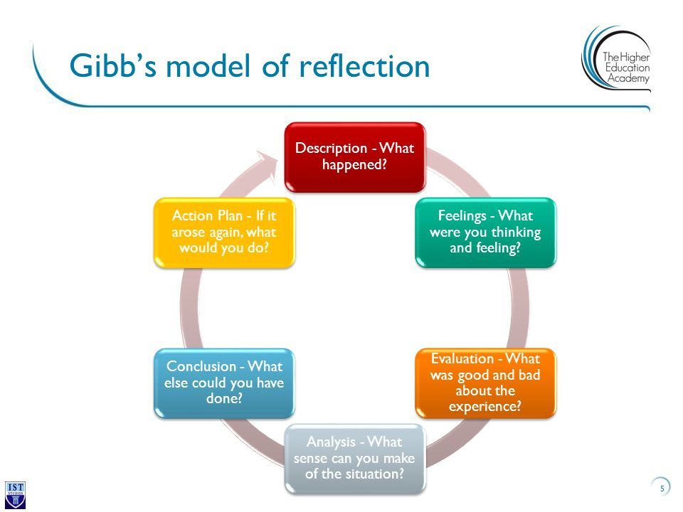 gibbs model reflective essays Free coursework on reflection using gibbs reflective cycle from essayukcom, the uk essays company for essay, dissertation and coursework writing.