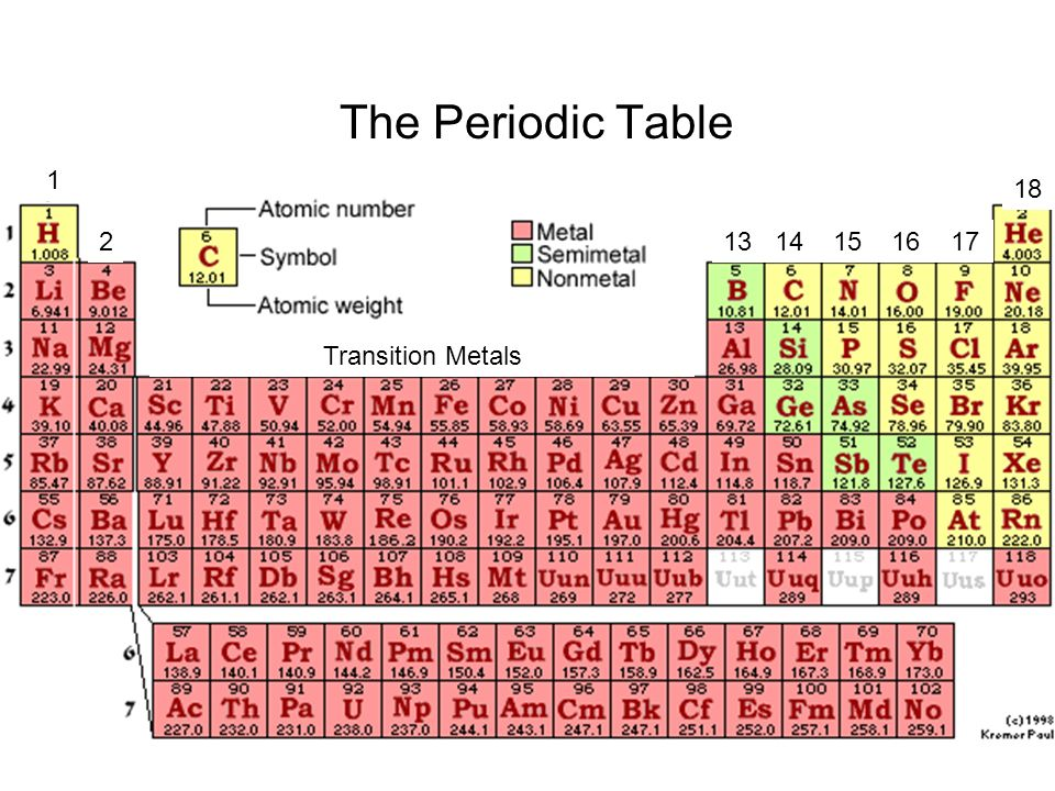 The periodic table 1 18 group 1 alkali metals ppt video online the periodic table 1 18 group 1 alkali metals urtaz Gallery