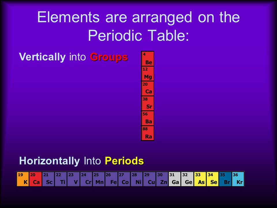 Elements elements are substances that cannot be broken down into elements are arranged on the periodic table urtaz Image collections