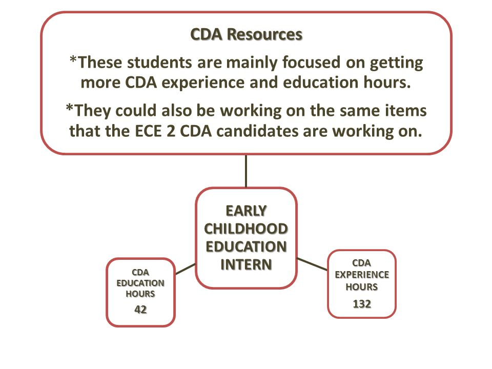 cda education The child development associate (cda) credential tm is the best first step toward career advancement in early childhood education (ece) administered by the council for professional recognition, it is the only nationally recognized, portable, reciprocal, competency-based credential of its kind having a cda credential opens up numerous.