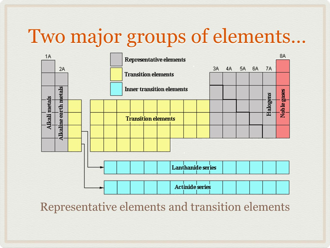 With due credit to the extraordinary periodictable ppt download two major groups of elements gamestrikefo Image collections