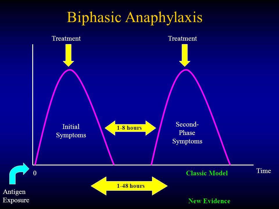 characteristics and treatment of anaphylaxis There is no cure for anaphylaxis treatment options include: first aid – always dial triple zero (000) to call an ambulance in a medical emergency.
