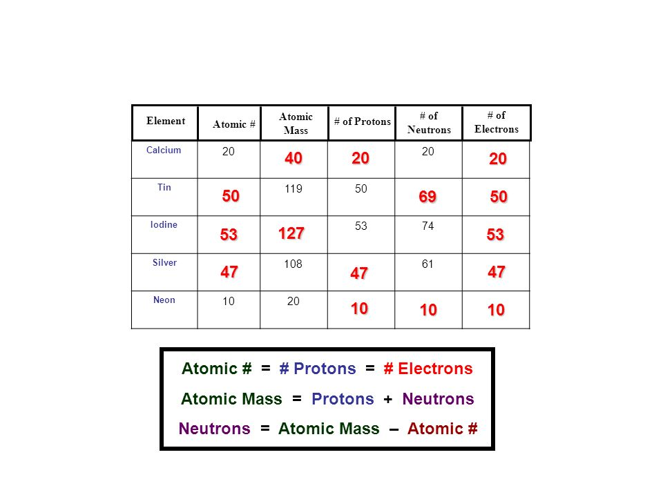 Atomic number 6 protons electrons c carbon ape ppt download 4 atomic protons urtaz Image collections