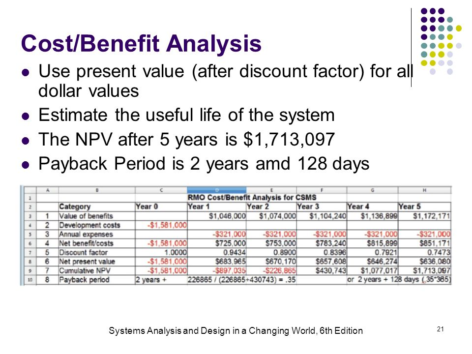 project payback analysis and organizational feasibility Technical -- is the project feasibility within the limits of current  more on  operational feasibility:  payback analysis: how long will it take (usually, in  years) to.