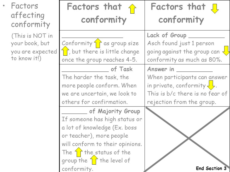 factors influencing a person to show conformity Social influence refers to the ways in which  share various similar influencing factors that are  research shows that when a person is.