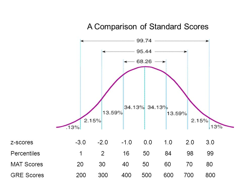 Basic Statistics Standard Scores And The Normal