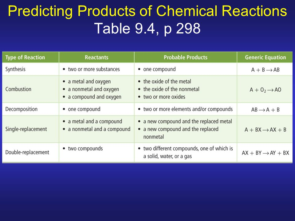 Predicting Products Of Chemical Equations Predictive