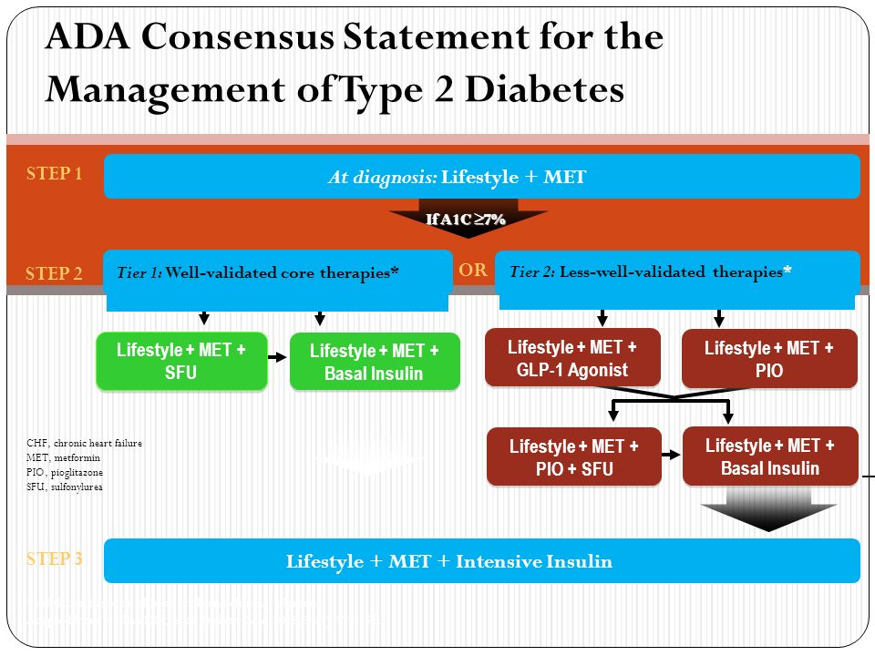 thesis on type 2 diabetes mellitus