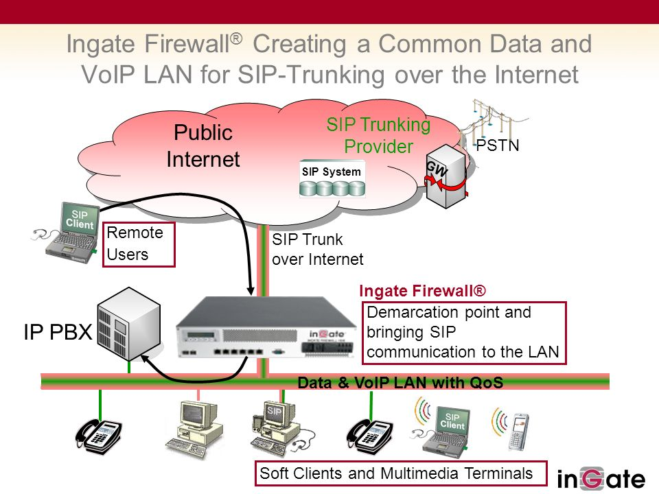 Solutions For Sip Trunking Ppt Download