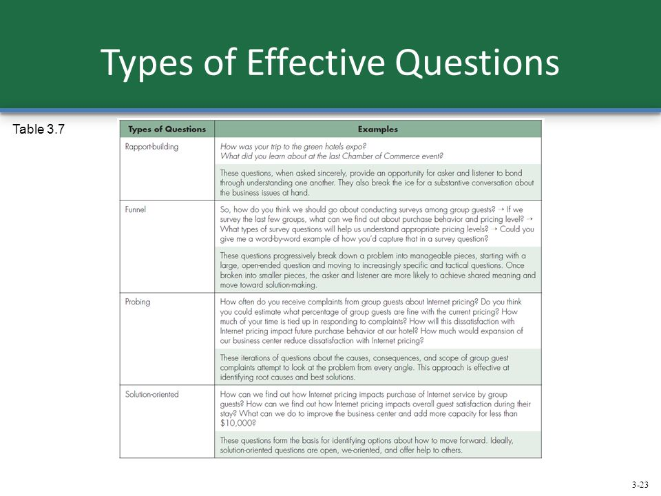 the most effective type of communication Different effective methods of communication – most of the times, when the word   thus, written as well as oral communication are the two main types of verbal.