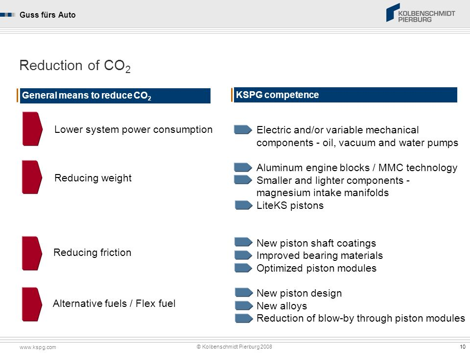 Reduction of CO2 Electric and/or variable mechanical