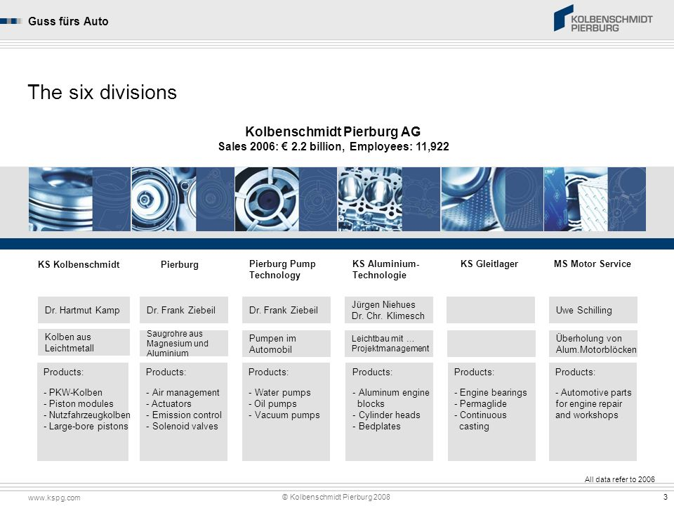 Kolbenschmidt Pierburg AG Sales 2006: € 2.2 billion, Employees: 11,922