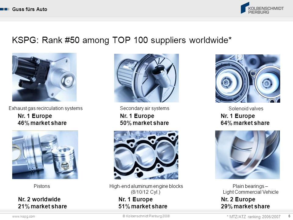 KSPG: Rank #50 among TOP 100 suppliers worldwide*