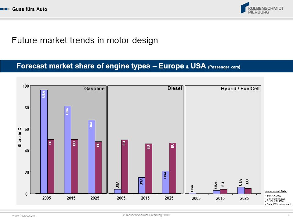 Future market trends in motor design