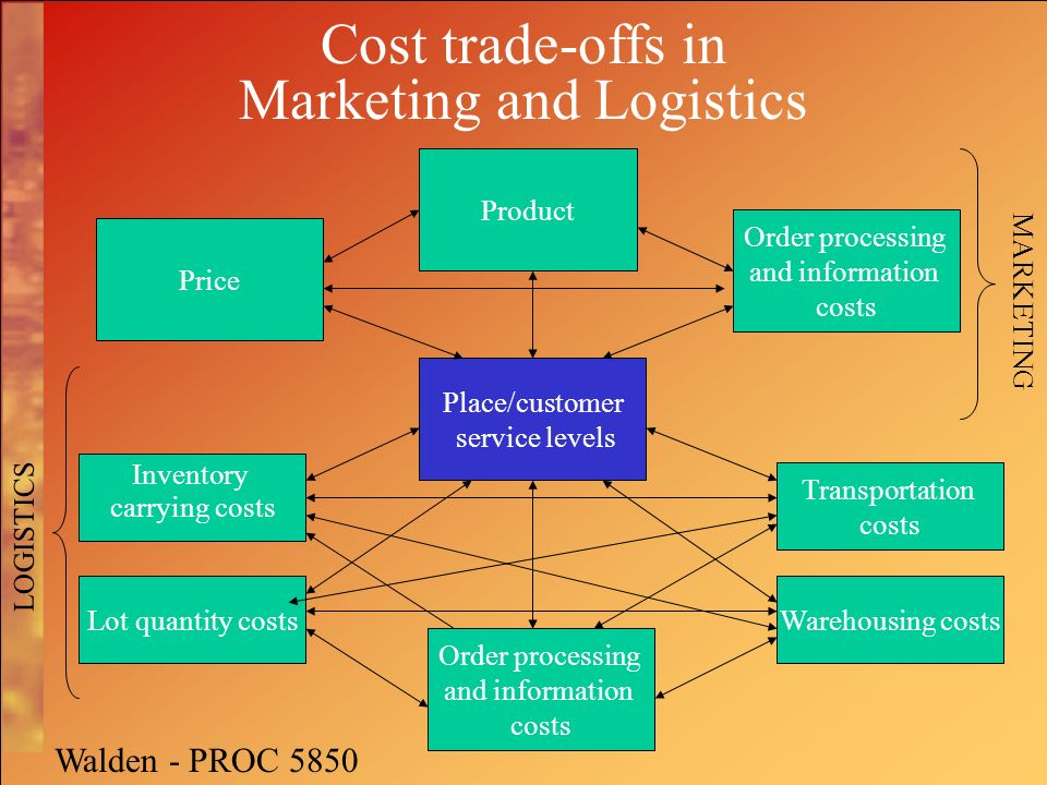 proc 5850 logistics essay Logistics (proc 5850) logistics (proc 5850) integrated studies in procurement and acquisitions management (proc 6000) integrated studies in procurement and.
