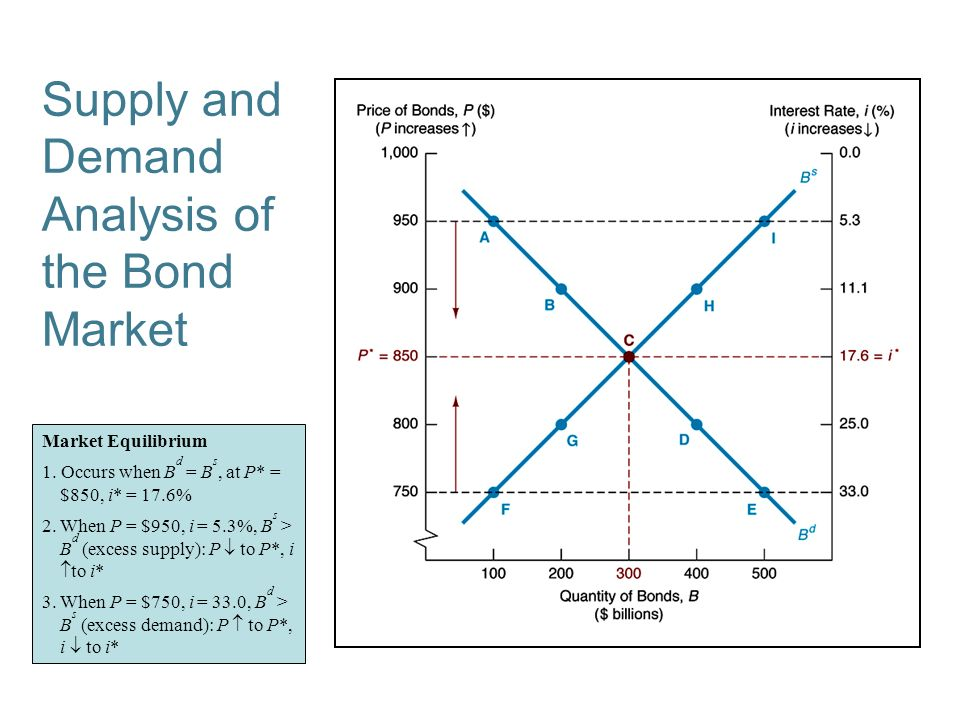 """analysis of bonds market An analysis of the market price of cat bonds casualty actuarial society e-forum, spring 2009 2 practicability 2 background insurance and reinsurance companies have used """"cat bonds"""" to transfer, for a price, the risk of."""