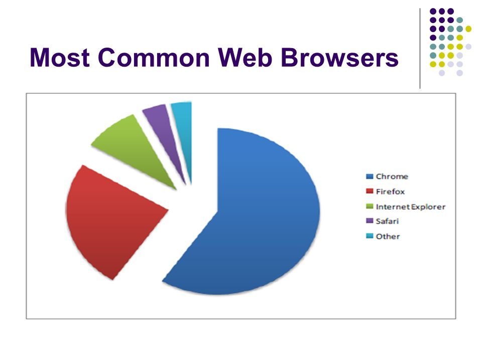 The Internet Ppt Video Online Download