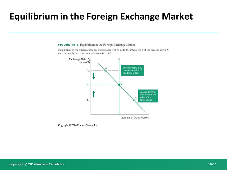 "an analysis of factors that affect the exchange rate of the australian dollar in the foreign exchang Understanding the exchange rate with diagrams and examples  also, foreign  goods will be less competitive and so uk citizens will buy fewer imports   money flows"" and is an important short-run factor in determining the value of a  currency."