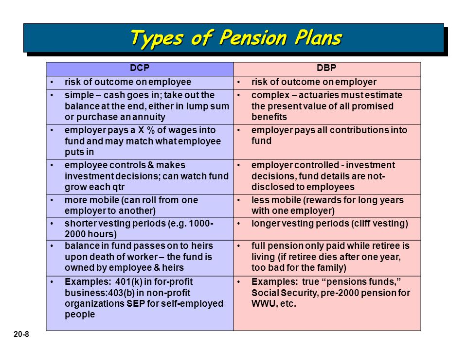 an analysis of pension plan Accounting for pension plans learning objective understand the required disclosures for pension plans and analyze changes in the assets and liabil-ities of a pension plan during a period  complete the following analysis of the pension plan assets for year 5 pension plan assets.