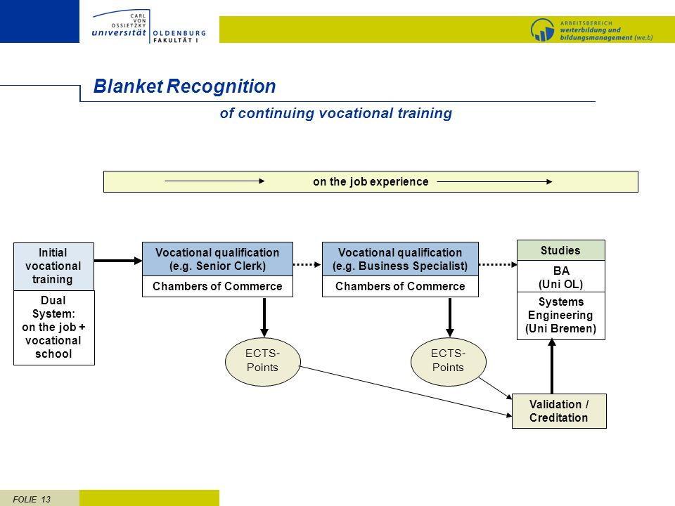 Blanket Recognition of continuing vocational training