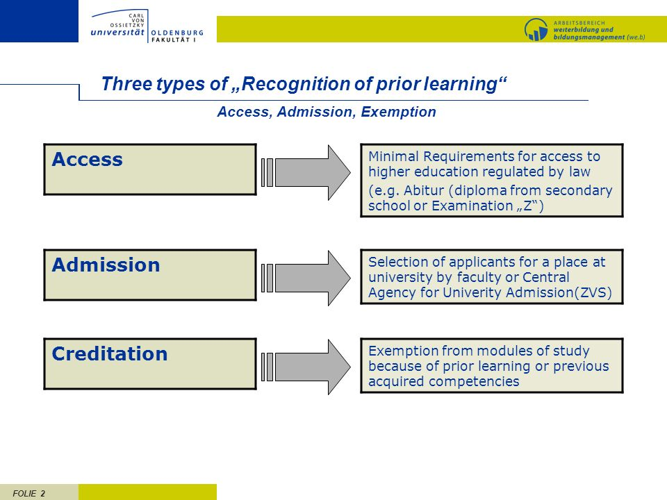 "Three types of ""Recognition of prior learning Access"