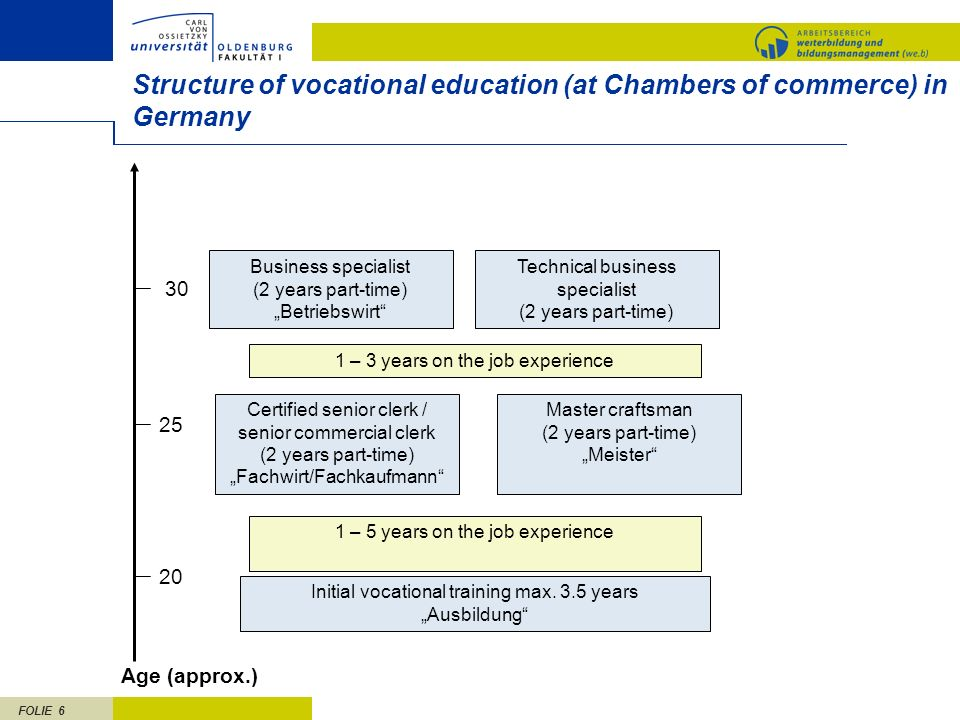 Structure of vocational education (at Chambers of commerce) in Germany