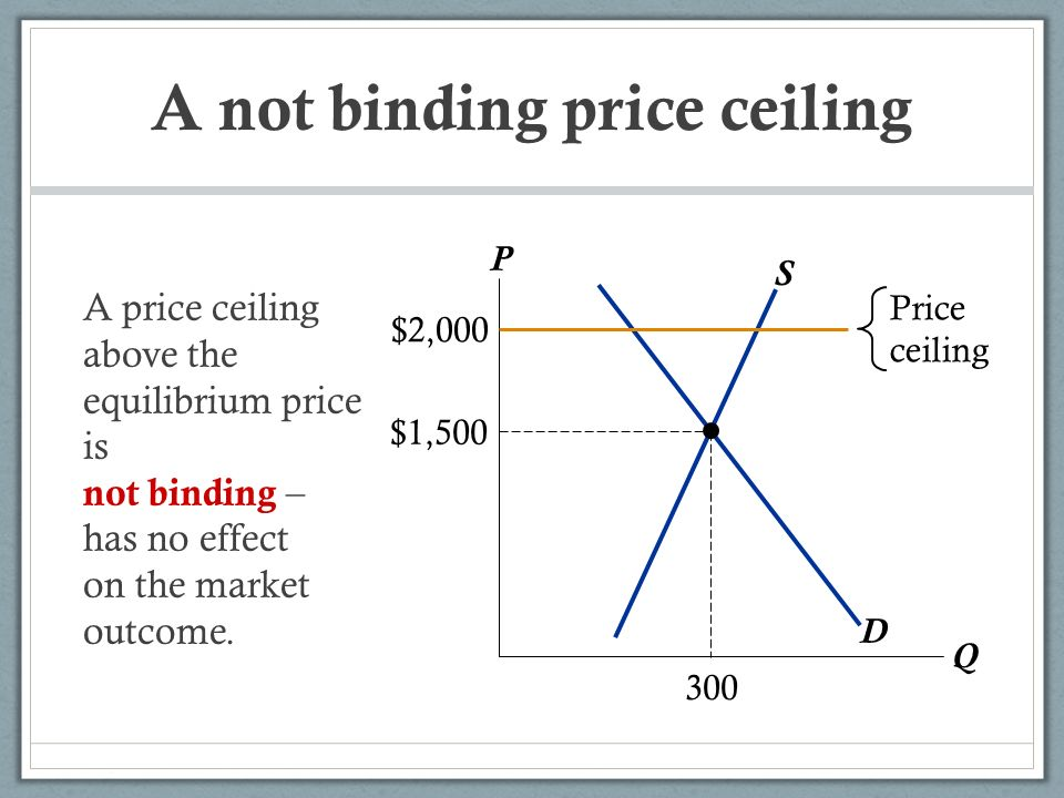 A Not Binding Price Ceiling