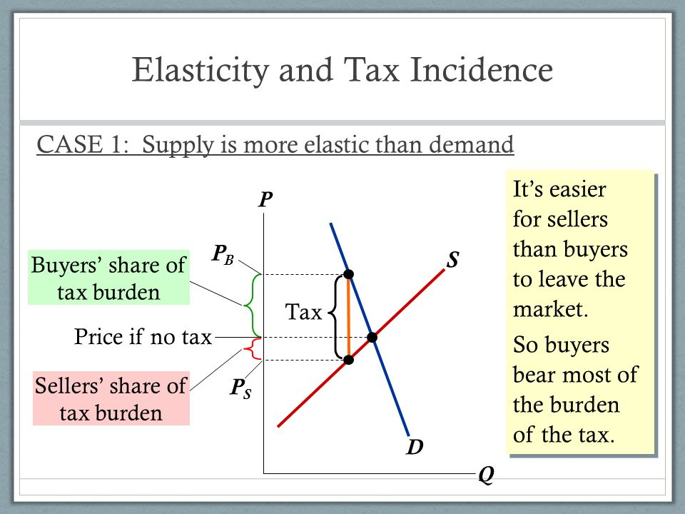 how to work out if demand is elastic