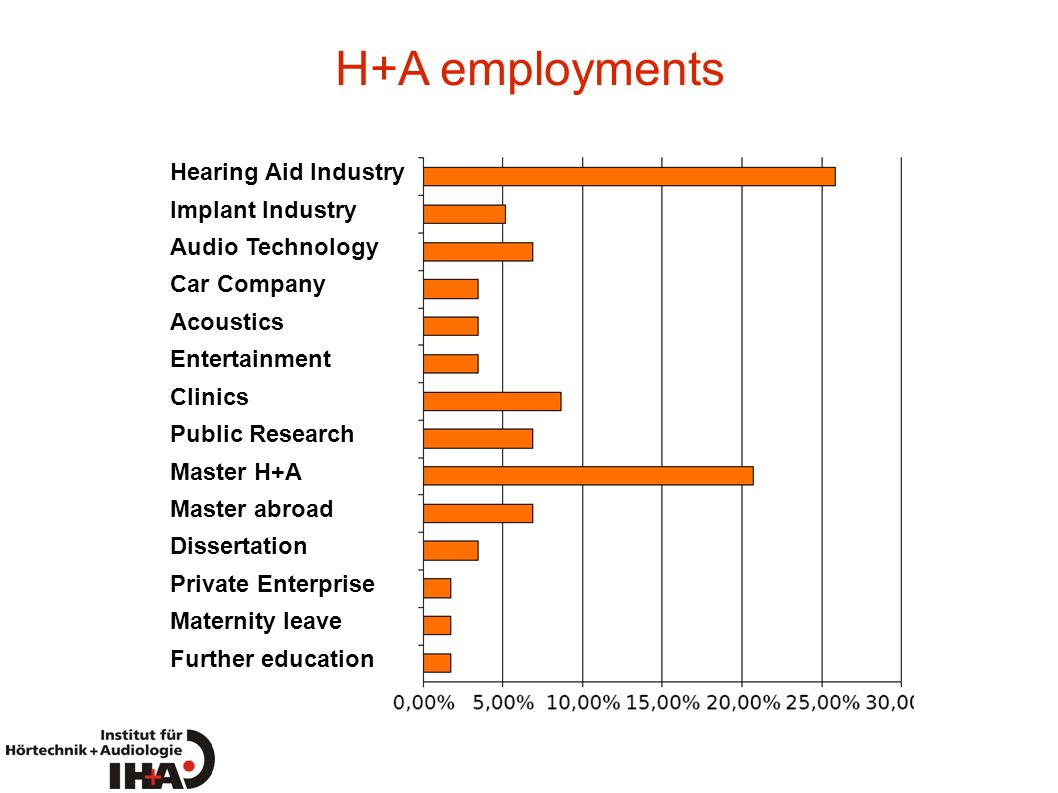 H+A employments Hearing Aid Industry Implant Industry Audio Technology