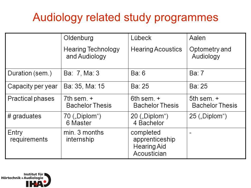 Current Issues in Pediatric Audiology - Vanderbilt Audiology's Journal Club