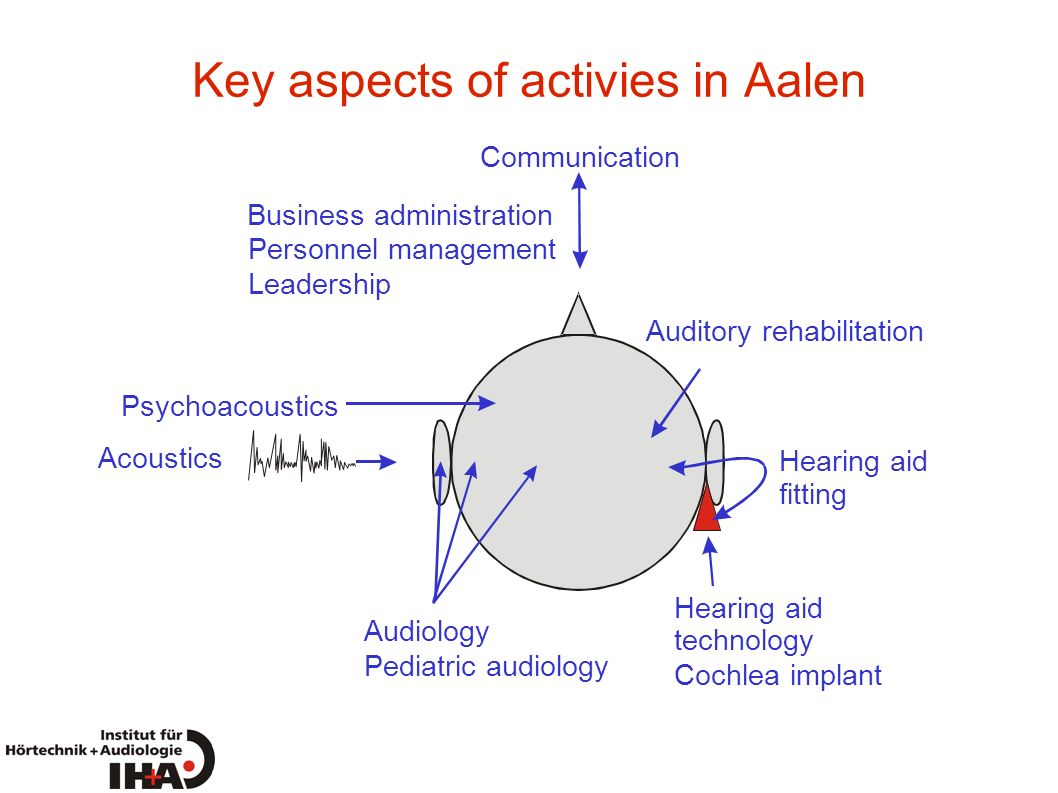 Key aspects of activies in Aalen