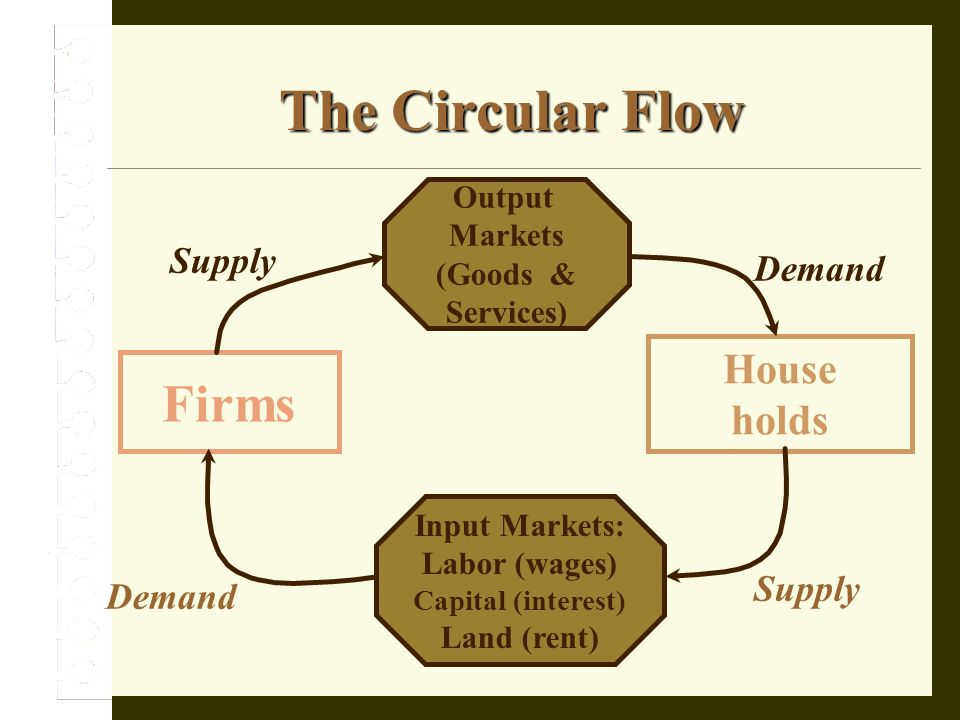 Demand supply and market equilibrium ppt download the circular flow firms house holds supply demand supply demand output ccuart Images