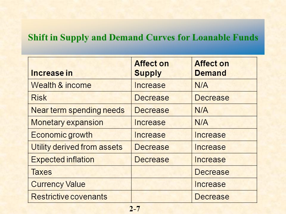 Economics Supply And Demand- Loanable Funds Market/Investment Demand