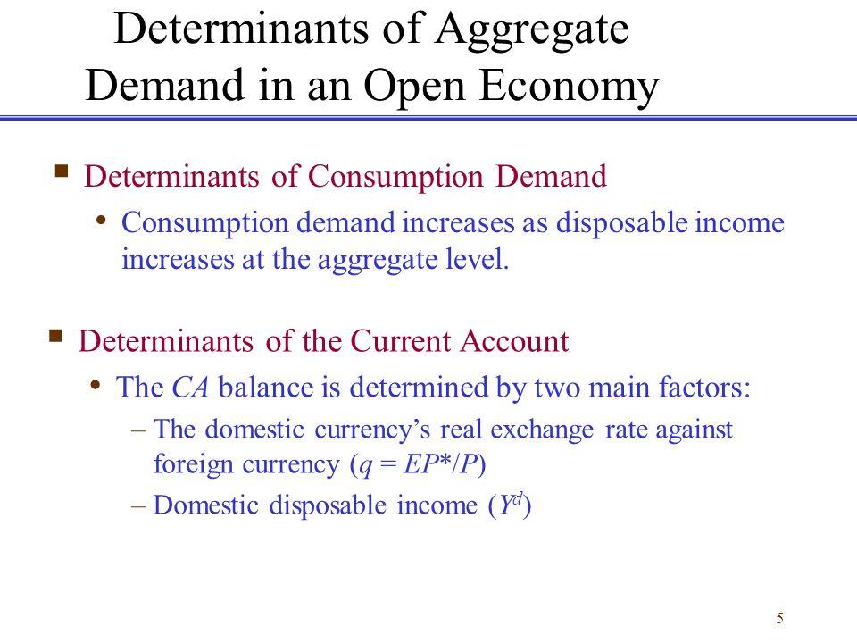 Determinants of aggregate demand definition