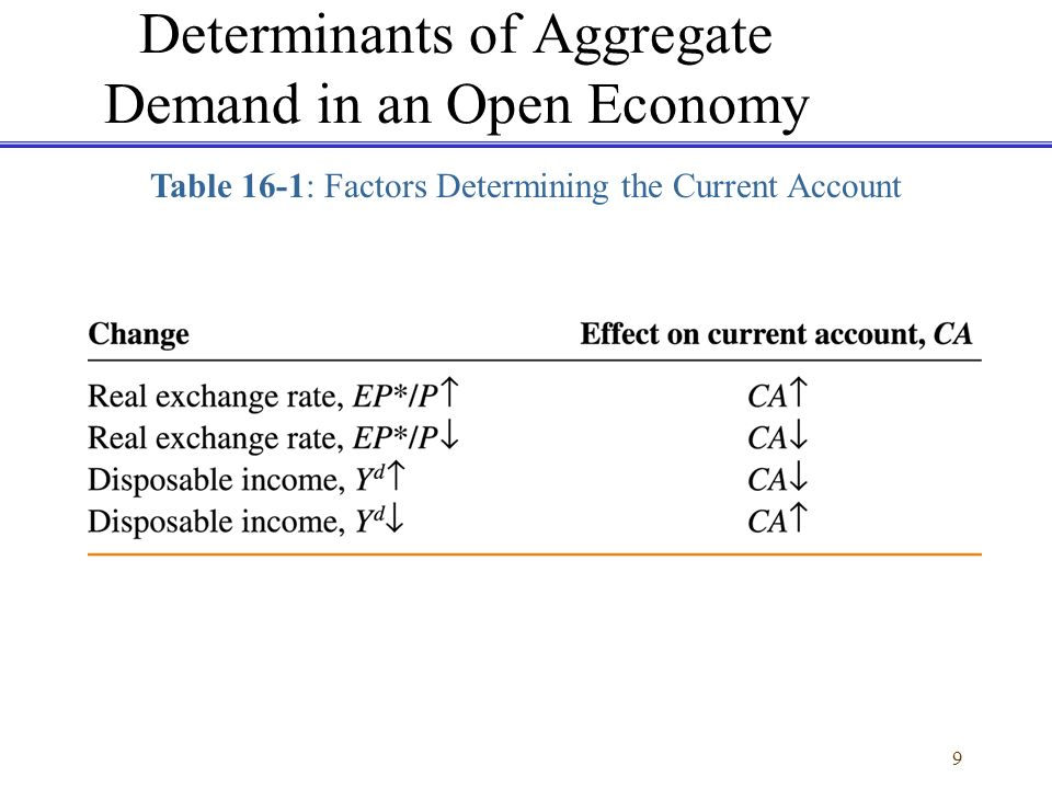 determinants of gdp in an economy Determinants of economic growth:  for a given starting level of real per capita gdp,  he is also the mitsui professor of economics at mit.