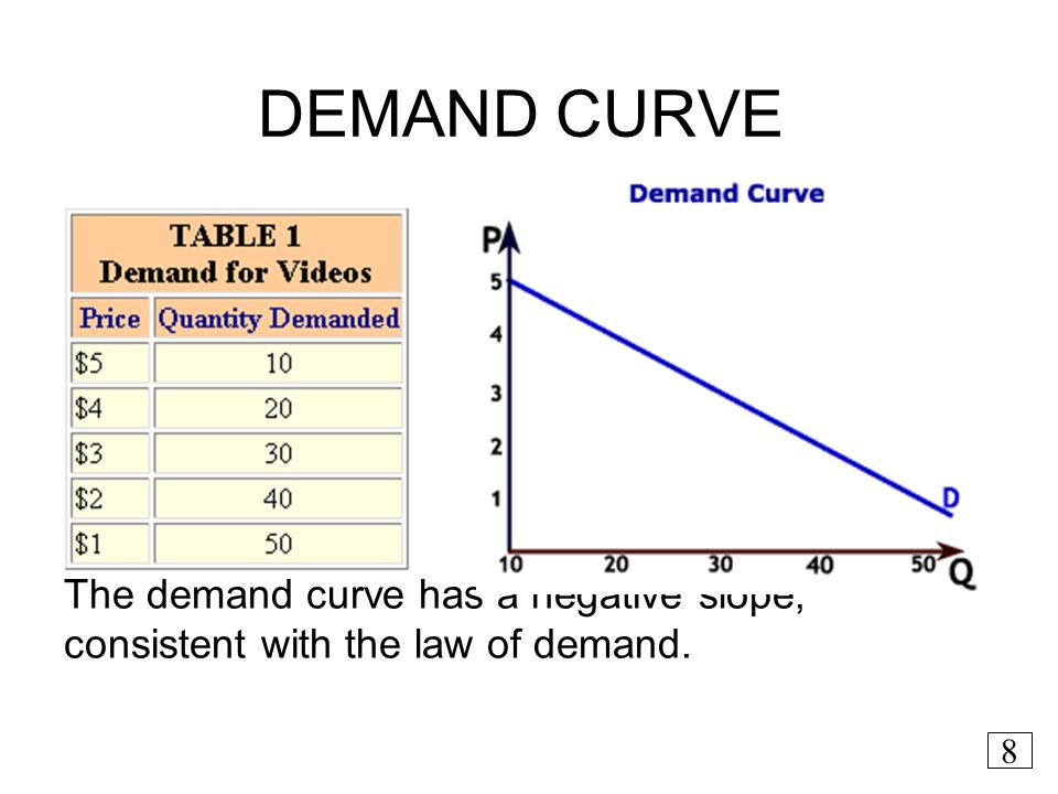 how to get slope of a curve