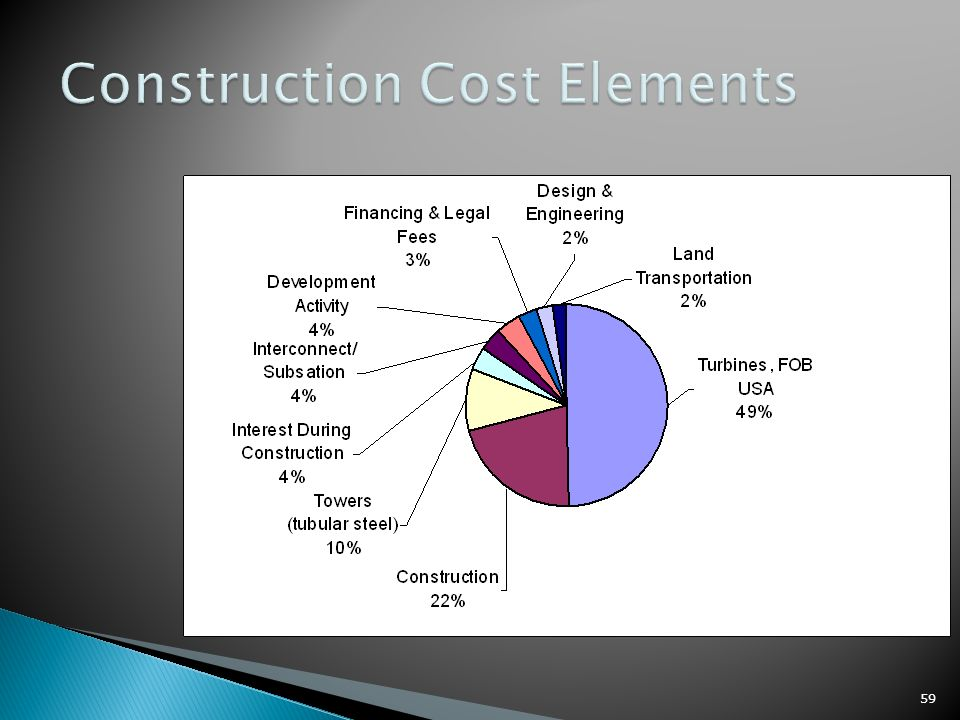 Wind energy dr jehad yamin ppt download for Construction loan costs