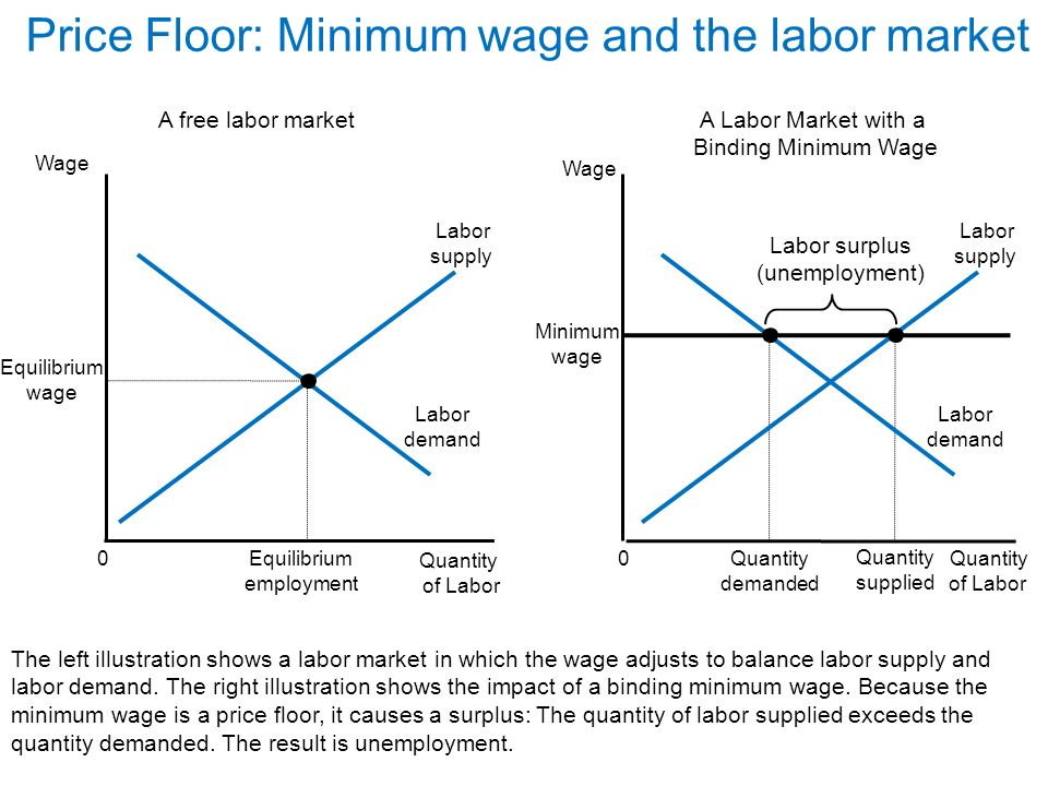 minimum wage causes unemployment The unemployment rate/the natural rate of the presence of discouraged workers causes the: suppose government decides to impose a minimum wage of $15 in.
