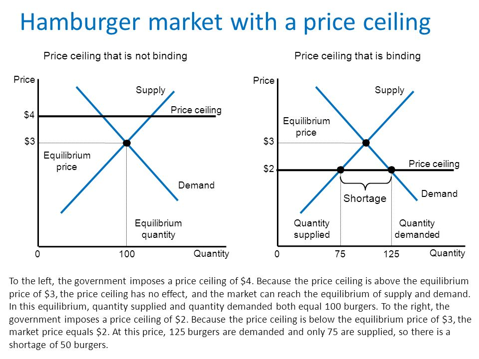 the effect of price ceiling and Because prices couldn't increase, they began hitting the ceiling join us as we  look at the effects of nixon's regulation on trade and industry, including some.