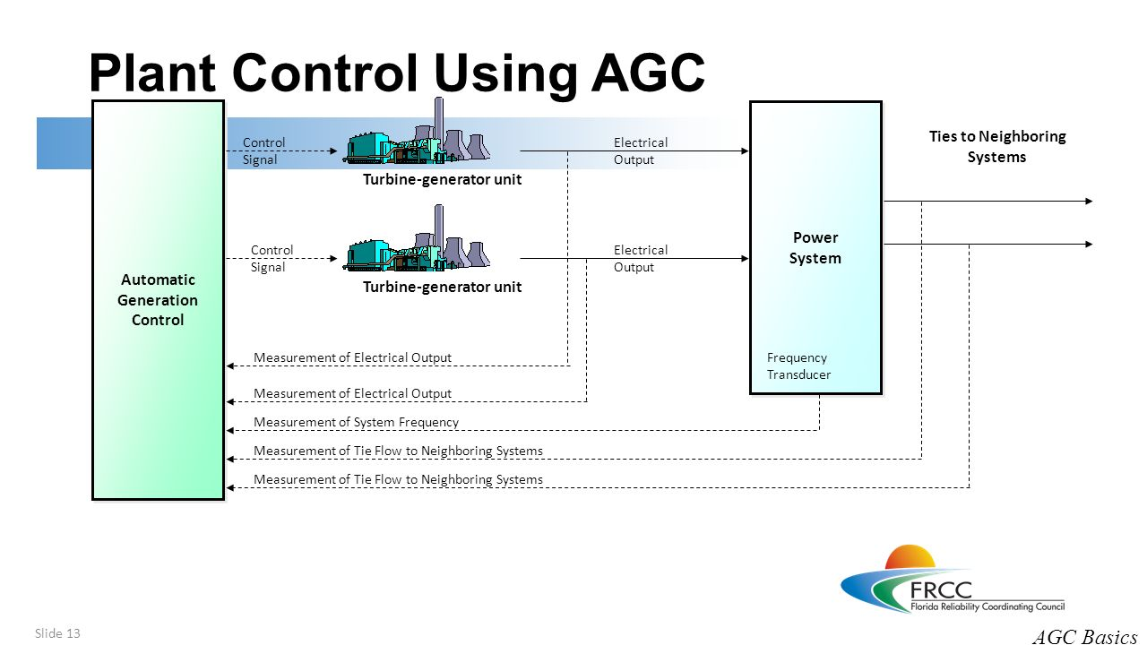 automatic generation control of hybrid distributed We further develop a hybrid of the conventional agc and the economic agc   system), and propose a distributed generation control scheme that is integrated.