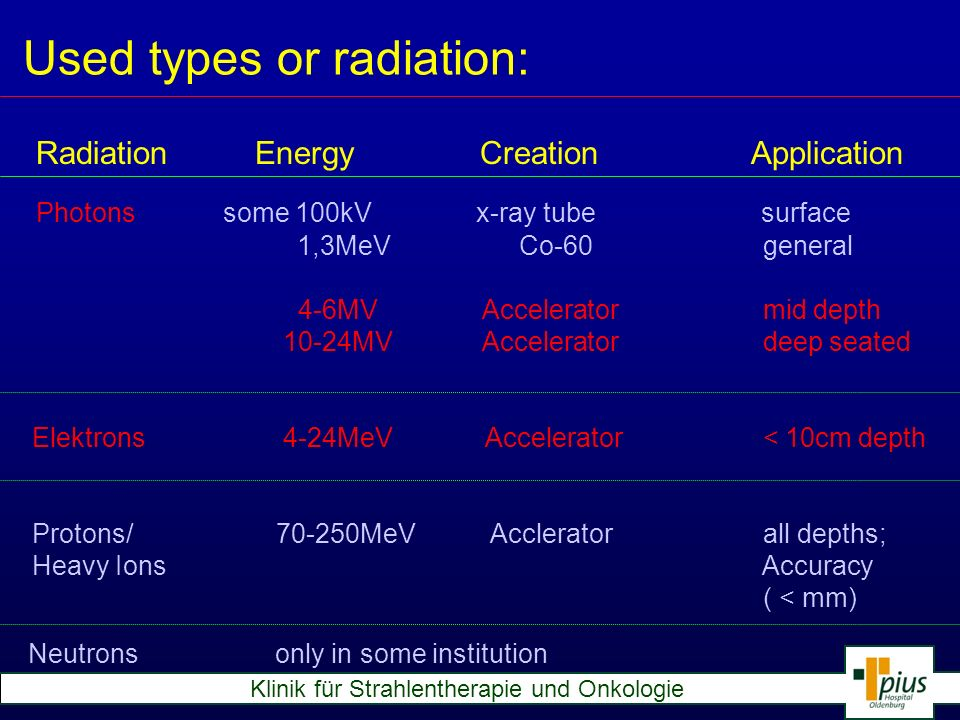 Used types or radiation: