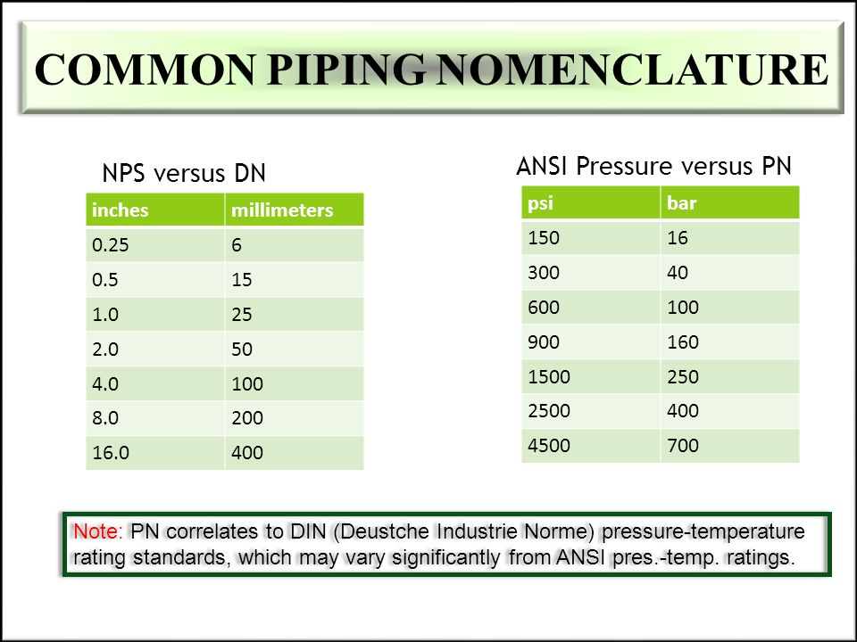 COMMON PIPING NOMENCLATURE