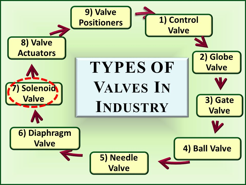 TYPES OF Valves In Industry