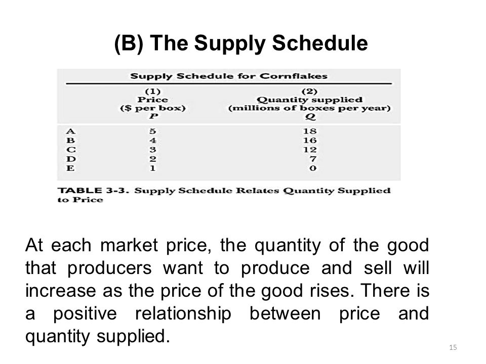 price and quantity supplied relationship