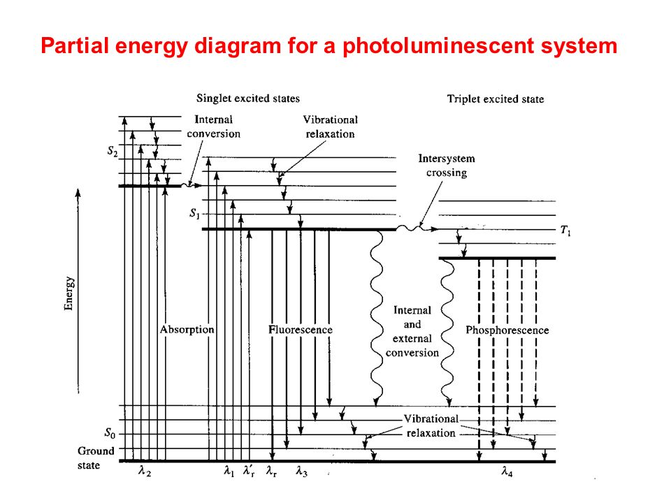 Partial energy diagram for a photoluminescent system