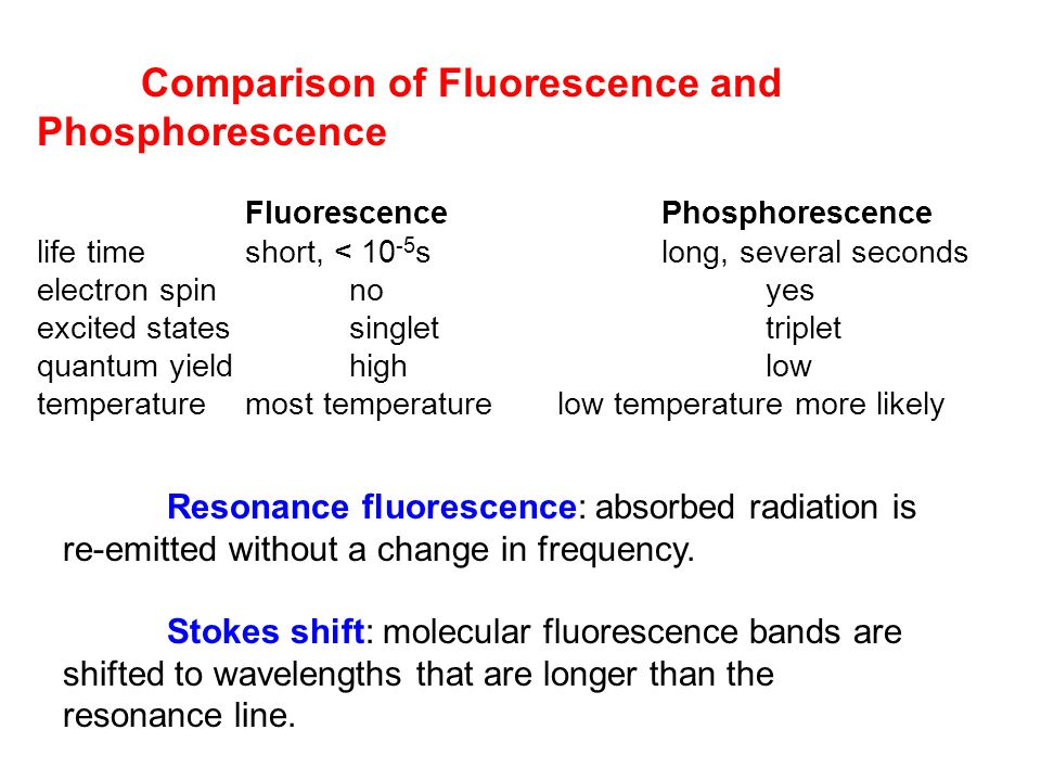 Comparison of Fluorescence and Phosphorescence
